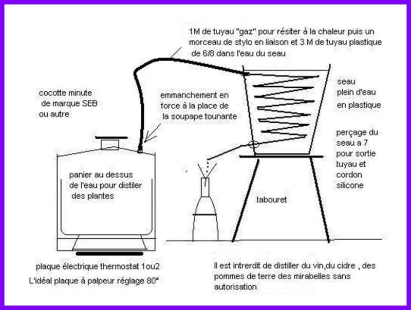 faire sa distillation. Black Bedroom Furniture Sets. Home Design Ideas