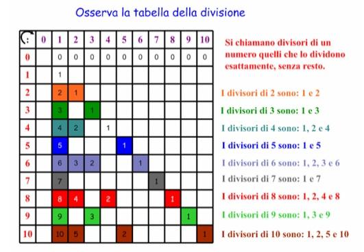 My primary weblog multipli divisori e numeri primi - Tavola dei fattori primi ...